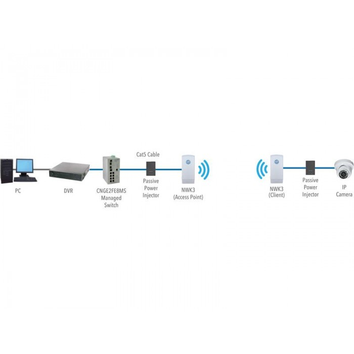 NWK4, Coment PtP Wireless Ethernet Link
